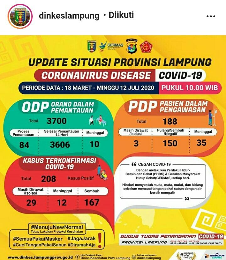 Update Kasus Covid-19 Lampung 12 Juli 2020: Tiga PDP Meninggal, Positif Baru juga Bertambah Tiga Orang