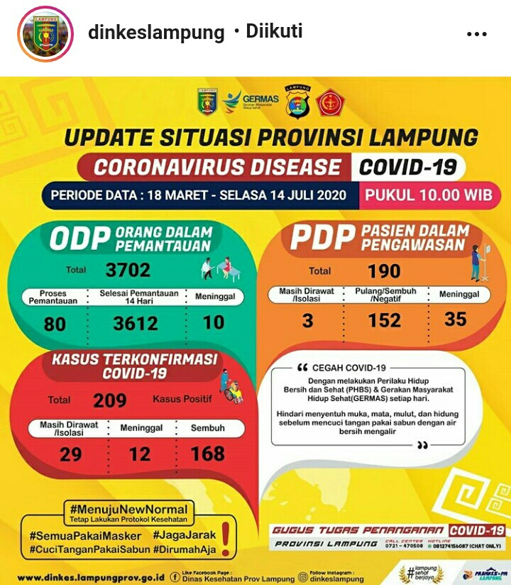 Update Kasus Covid-19 Lampung 14 Juli 2020: PDP Bertambah Dua Orang, ODP Satu