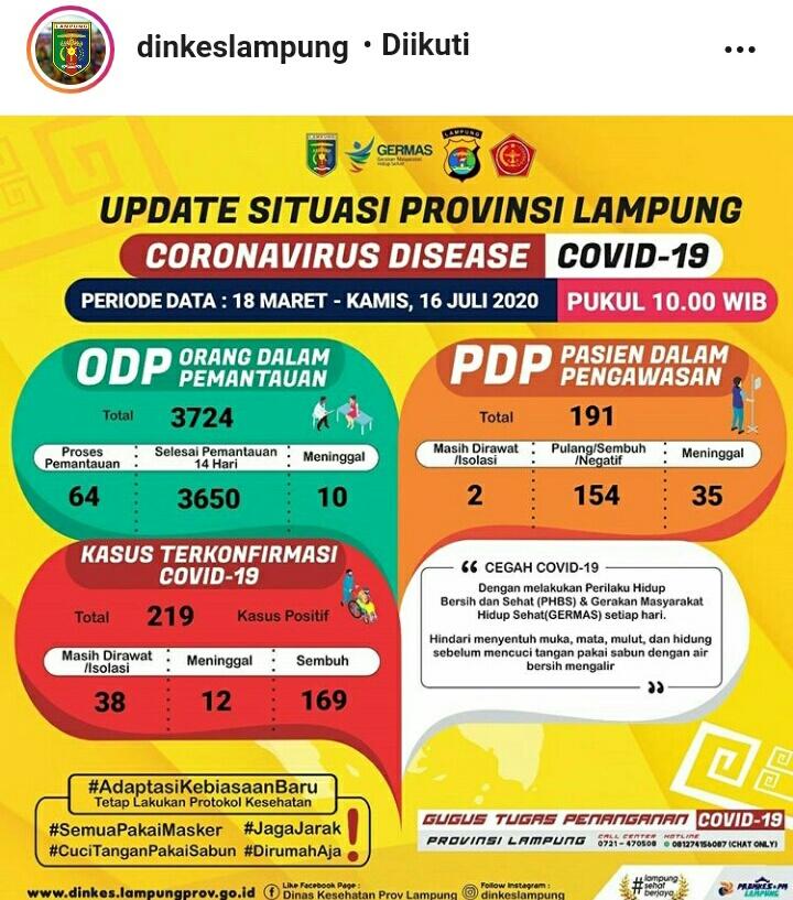 Update Kasus Covid-19 Lampung 16 Juli 2020: Pasien Baru Positif Corona Bertambah Empat Orang Lagi