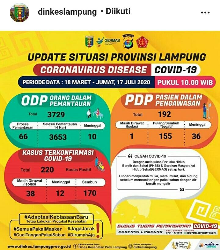 Update Kasus Covid-19 Lampung 17 Juli 2020: PDP Corona Meninggal Lagi, ODP dan Positif Bertambah