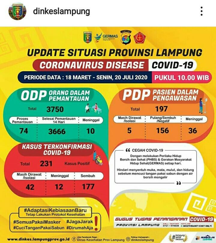 Update Kasus Covid-19 Lampung 20 Juli 2020: ODP Bertambah 18 Orang, Positif Sembuh Tiga