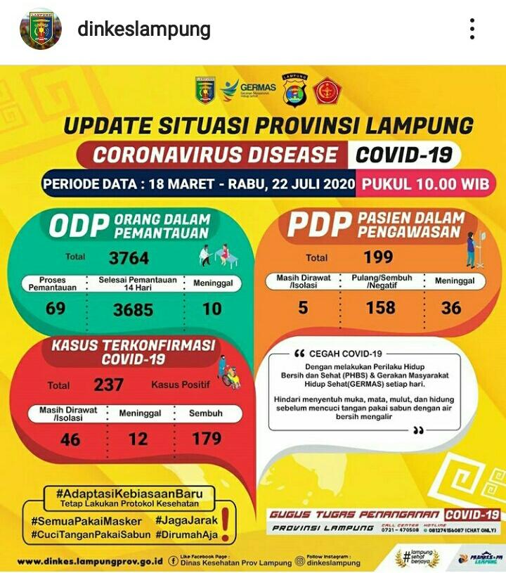 Update Kasus Covid-19 Lampung 22 Juli 2020: Positif Corona Bertambah Lima Orang, PDP Satu, ODP 12