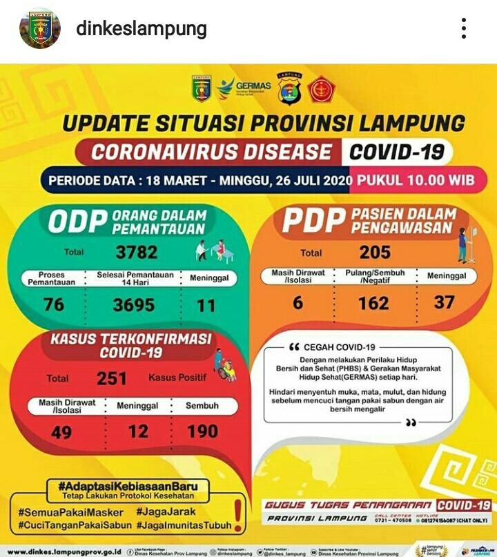 Update Kasus Covid-19 Lampung 26 Juli 2020: Satu ODP Meninggal, Positif Bertambah Empat Orang