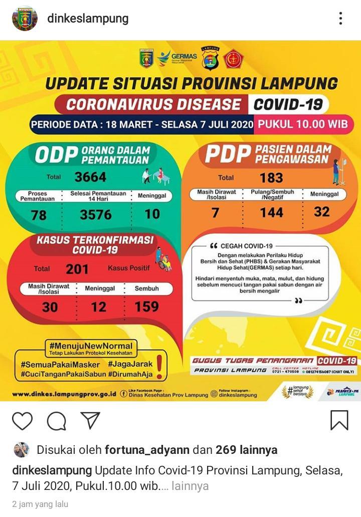 Update Kasus Covid-19 di Lampung 7 Juli 2020: Satu ODP Meninggal, Positif Baru Nihil