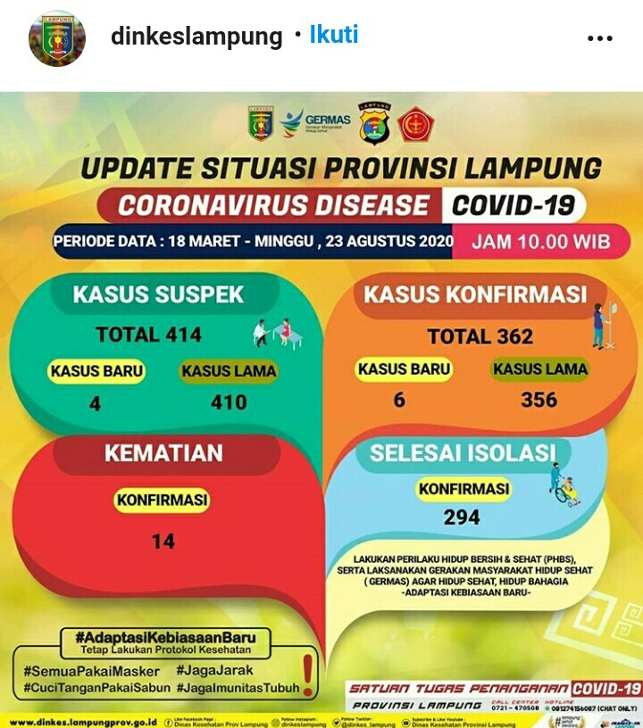 Update Kasus Covid-19 Lampung 23 Agustus 2020: Konfirmasi Positif Corona Bertambah Enam Orang, Suspek Empat, Sembuh 11