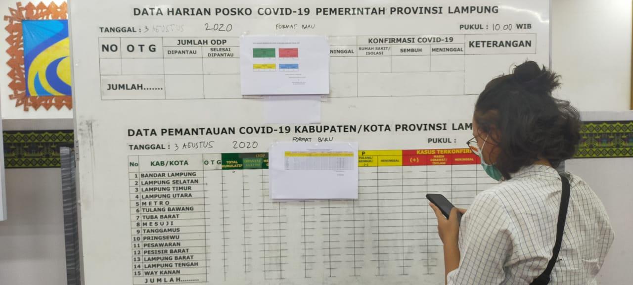 Update Kasus Covid-19 Lampung 3 Agustus 2020: Astaghfirullah, Pasien Konfirmasi Positif Corona Bertambah 26 Orang