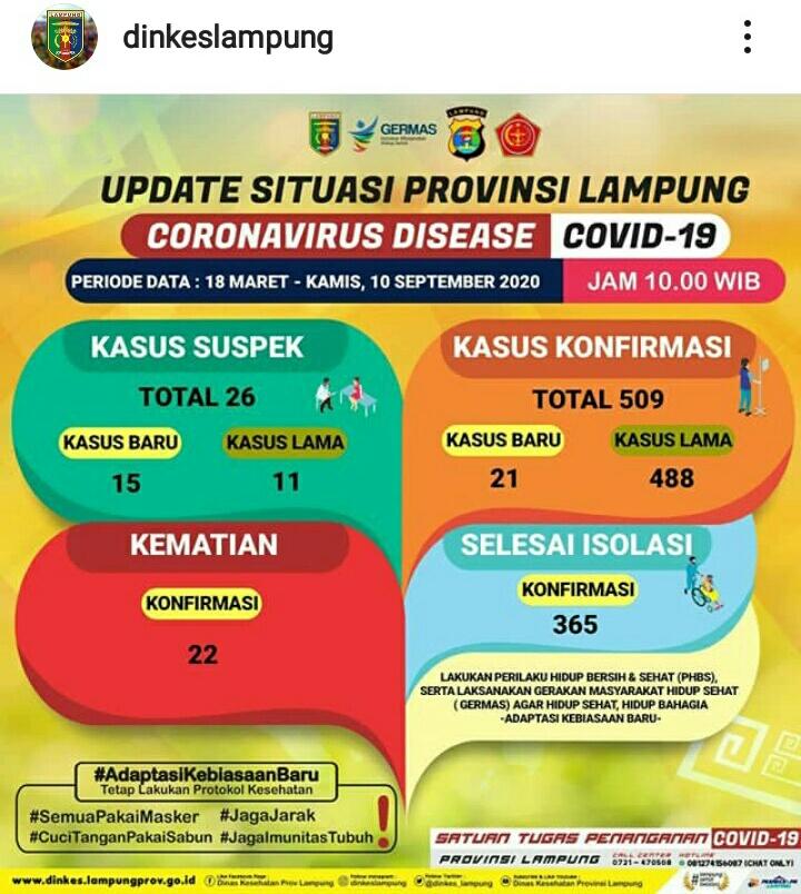 Update Kasus Covid-19 Lampung 10 September 2020: Mengganas, Pasien Konfirmasi Positif Bertambah 21 Orang, Suspek 15