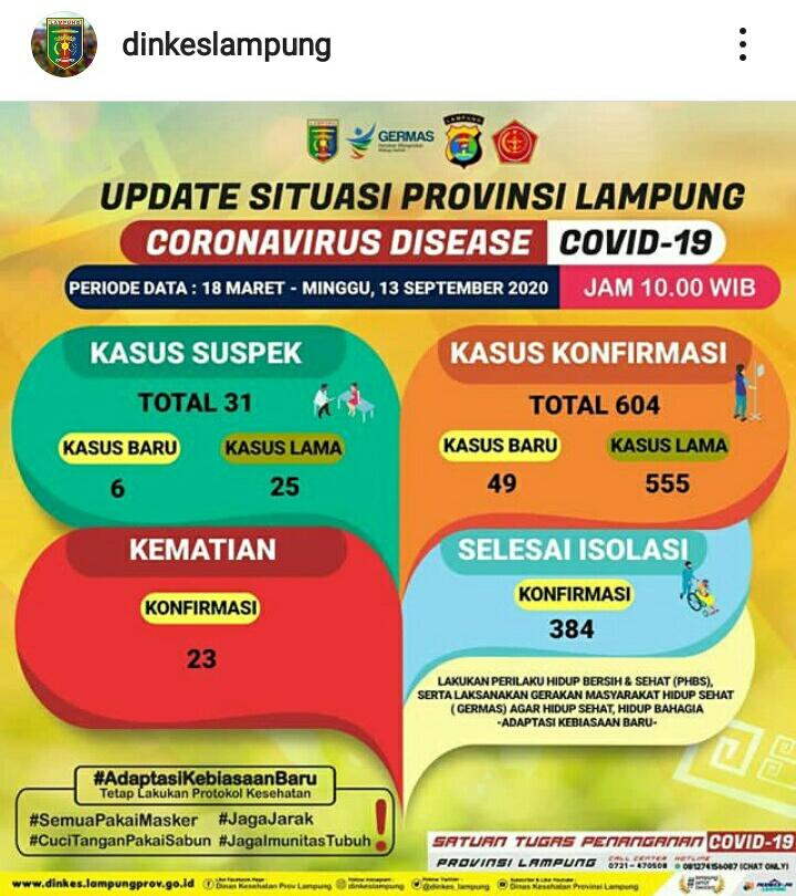 Update Kasus Covid-19 Lampung 13 September 2020: Kian Parah! Pasien Konfirmasi Positif Bertambah 49 Orang, Satu Meninggal