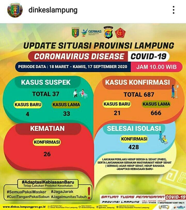 Update Kasus Covid-19 Lampung 17 September 2020: Lagi, Pasien Konfirmasi Meninggal, Positif Baru Bertambah 21 Orang